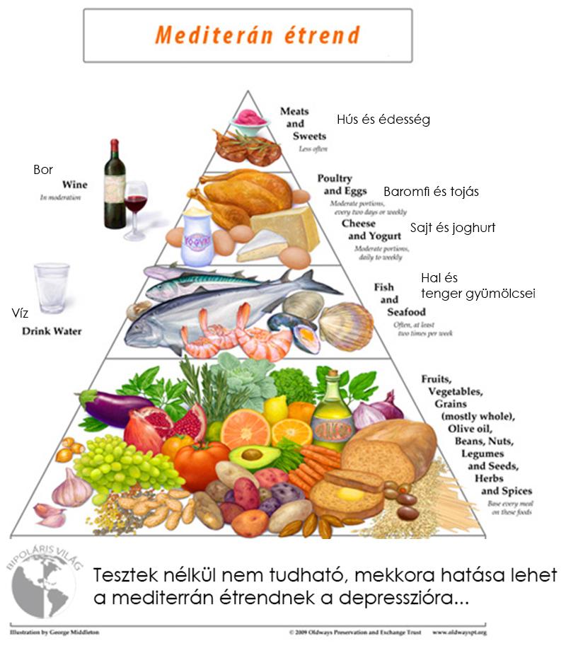Mediterrán étrend magas vérnyomás)